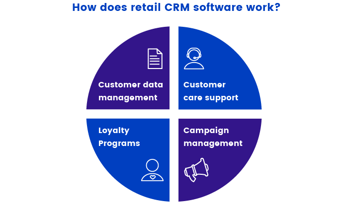 Work of retail CRM software