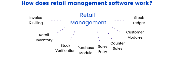 8 Types of Retail Software You Can Benefit From