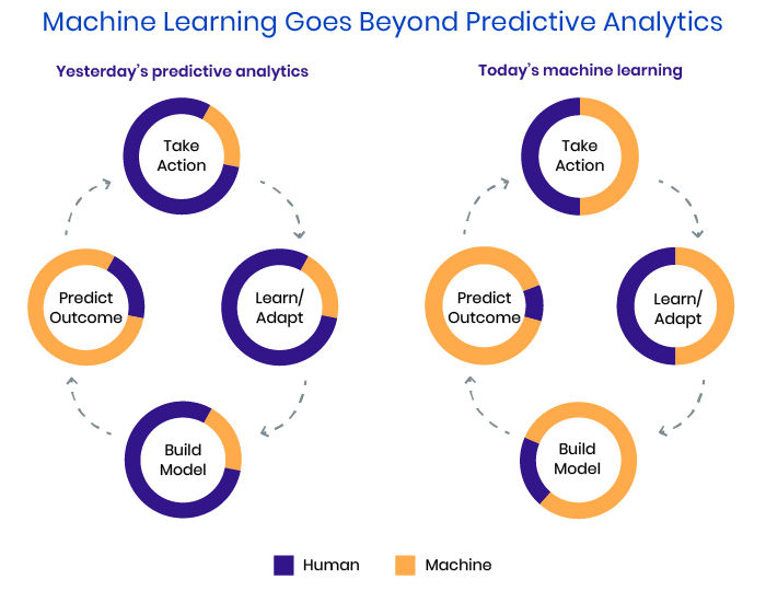 Beyond predictive analytics
