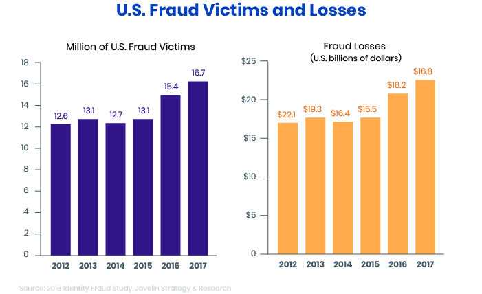 Fraud victims and losses