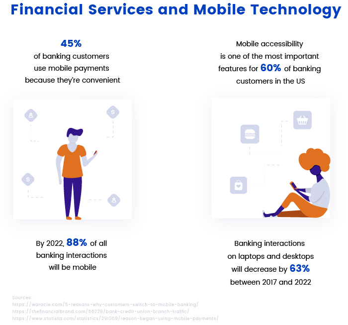 The rise of mobile banking