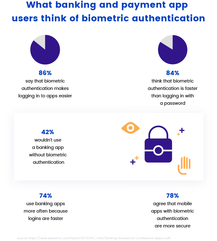 Biometric authentication statistics