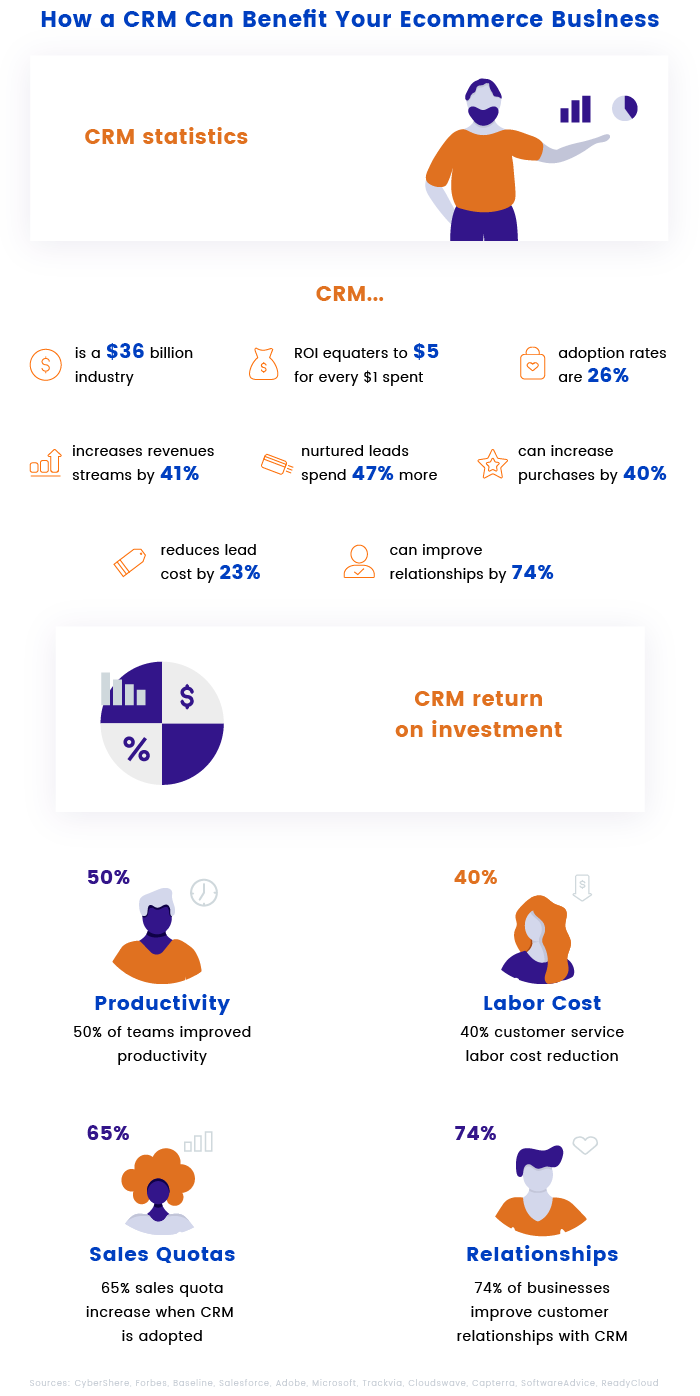 CRM Benefits for Ecommerce