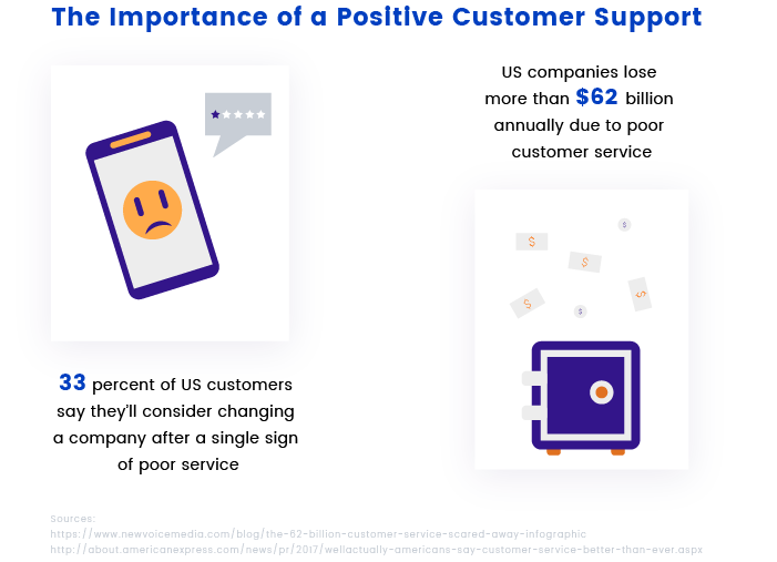 Importance of a Positive Customer Support