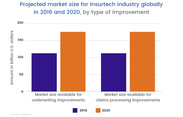 Insurtech industry