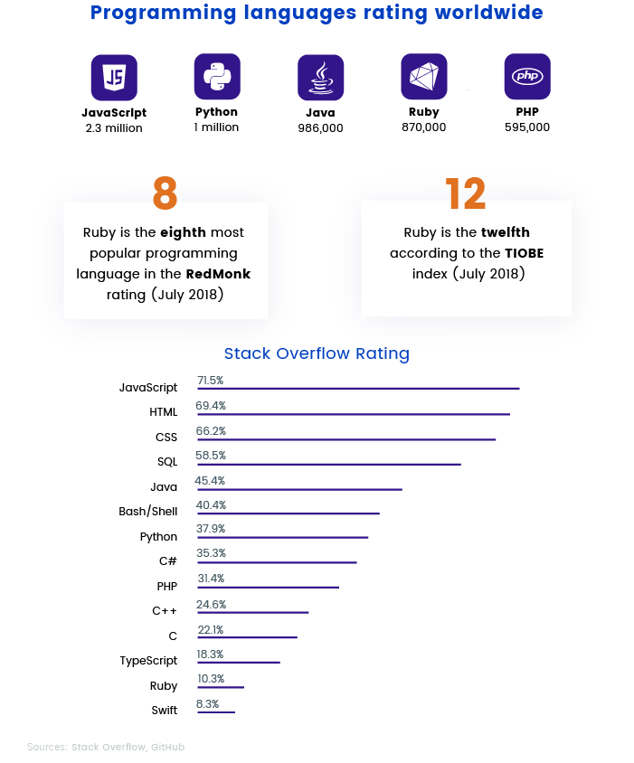 Programming languages rating