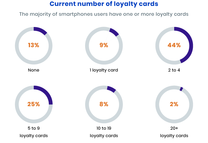 How many loyalty cards people have