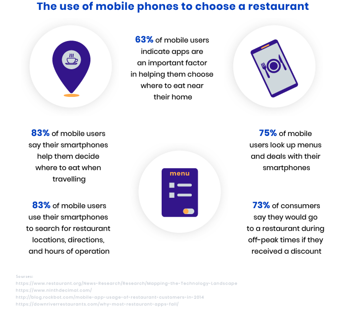 how customers use apps to choose a restaurant