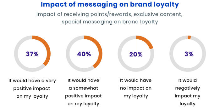 how messaging impacts your business
