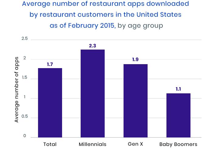 restaurant app statistics