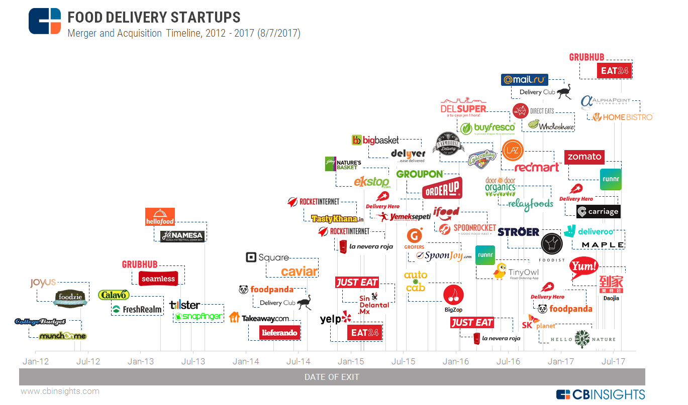 Food Delivery Startups Worldwide