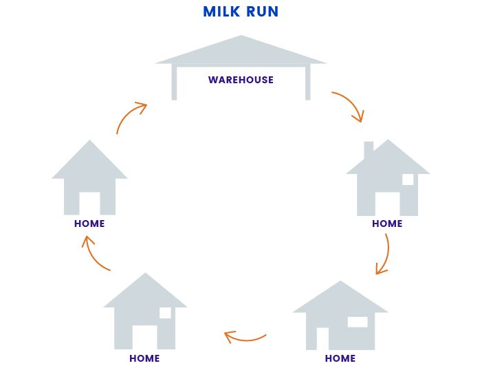 Milk Delivery Process