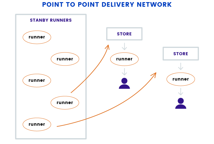 Point-to-point Delivery Business