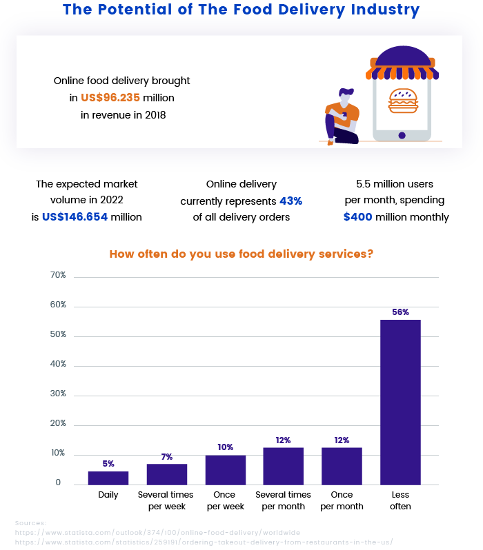 The Potential of the Food Delivery Industry