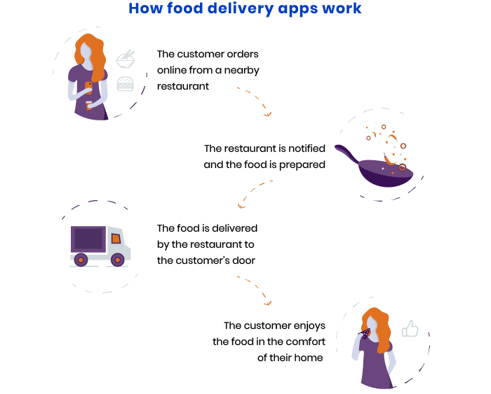 How food delivery apps work