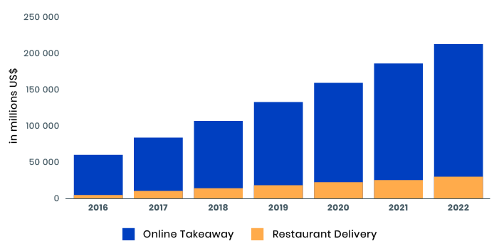 revenue of online food marketplace