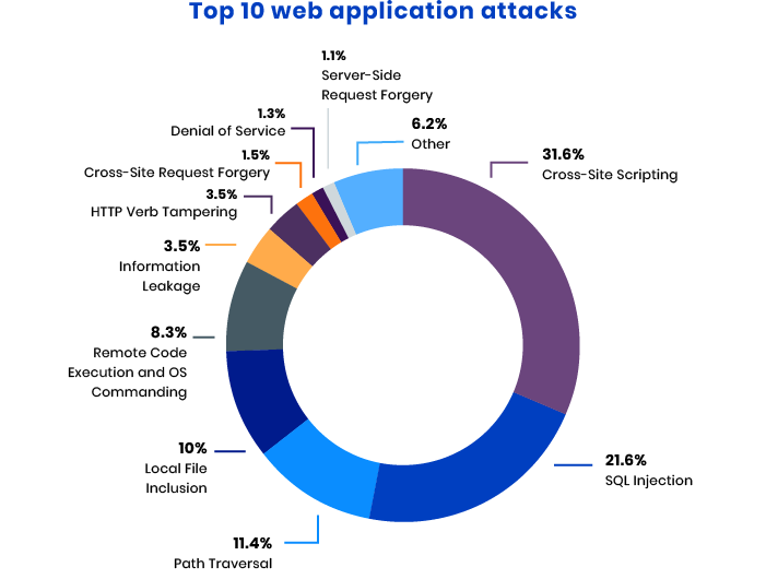 frequent web application attacks