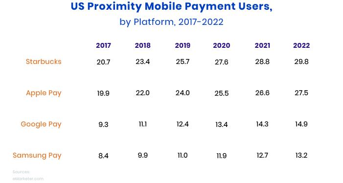 Starbucks payment app populaity