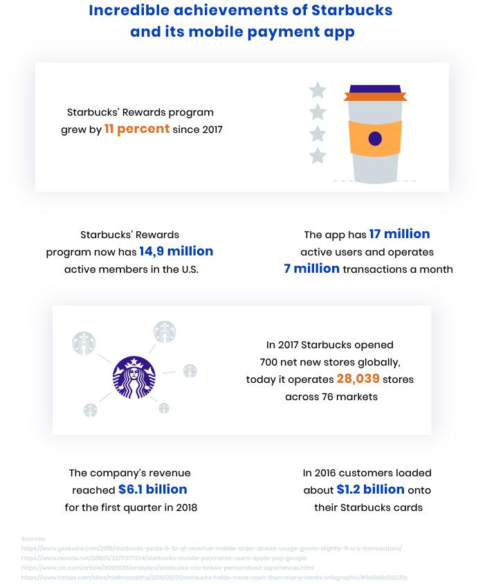 Starbucks mobile payment app success