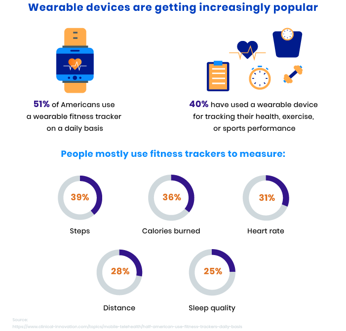 Fitness tracking app development and wearable devices