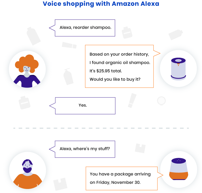 Using of voice search technology to shop with the help of Alexa