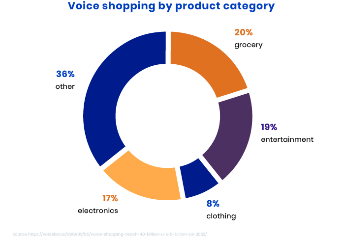 Shopping online with voice assistants