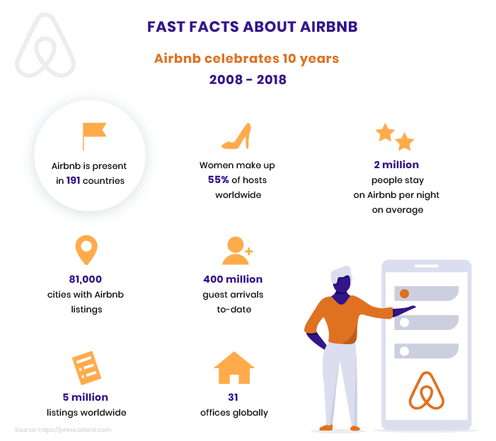 Facts About Airbnb