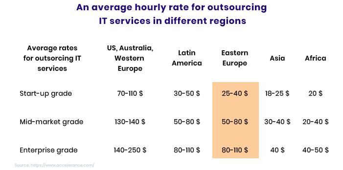 hourly rates of ror application development companies