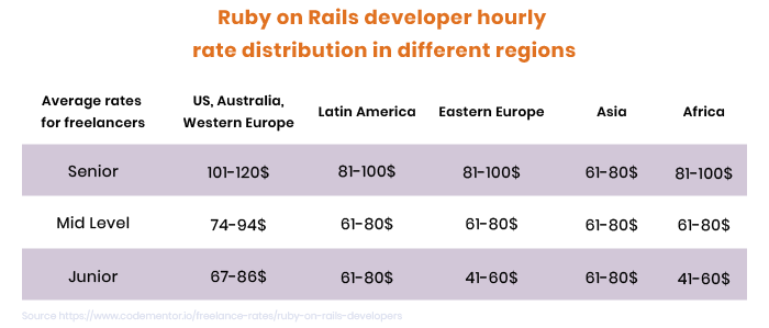 hire ruby developers - hourly rates