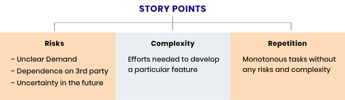 agile development story points