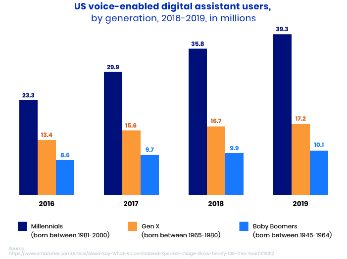 voice commerce strategy