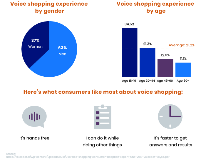 Voice shopping experience by gender and age
