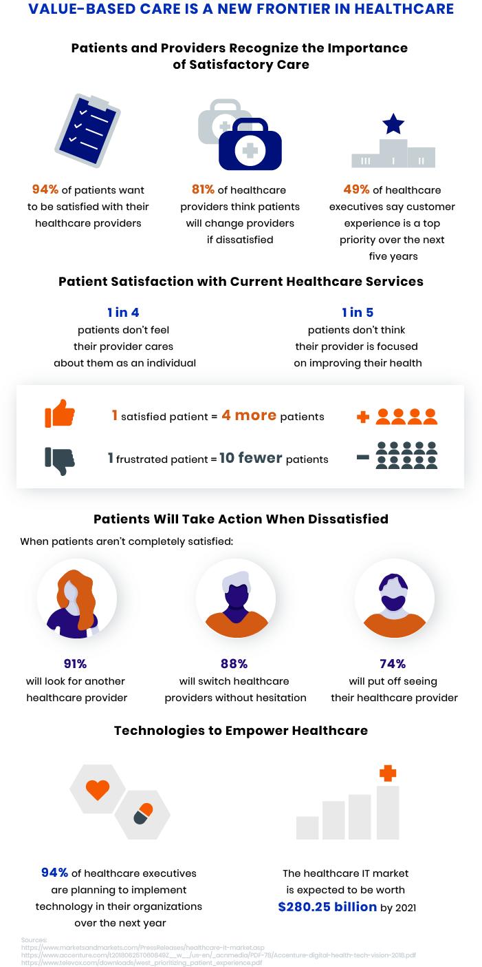 Patient Satisfaction in Healthcare
