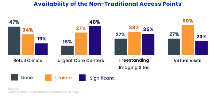 How to Improve patient Satisfaction via Non-traditional Access Points