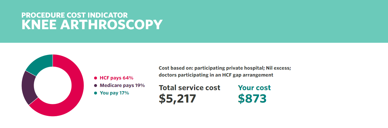 HCF Is Improving customer Service in Healthcare