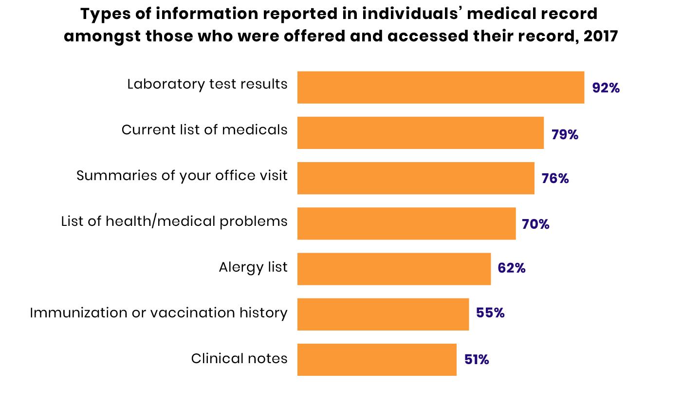 Improving Patient Satisfaction in Healthcare via EHR