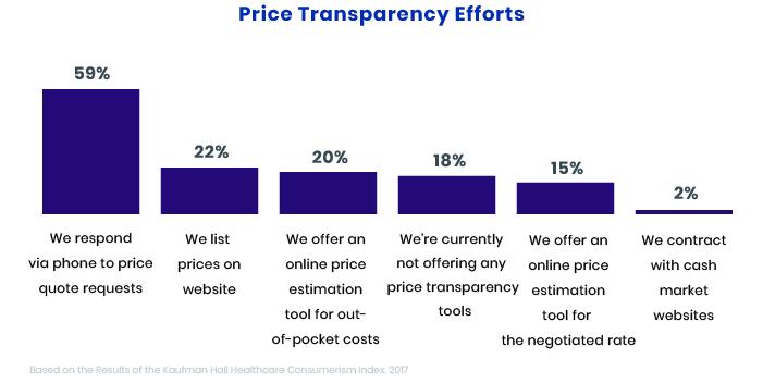 Online Cost Estimators Improve the Customer Experience in Healthcare
