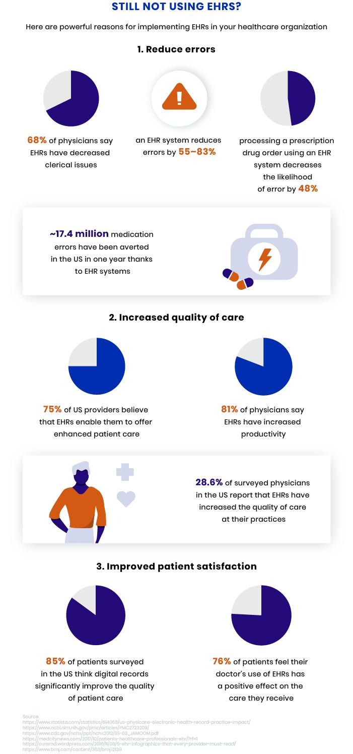 Benefits of EHR software