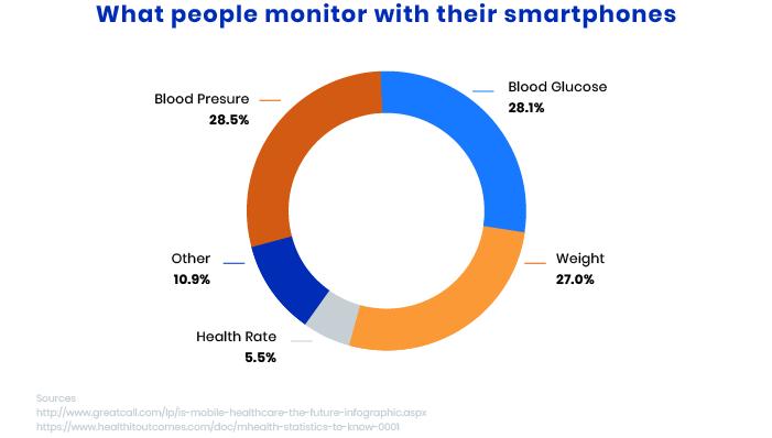 Health monitoring app development