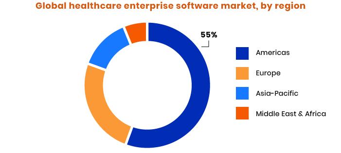 Global healthcare enterprise management software