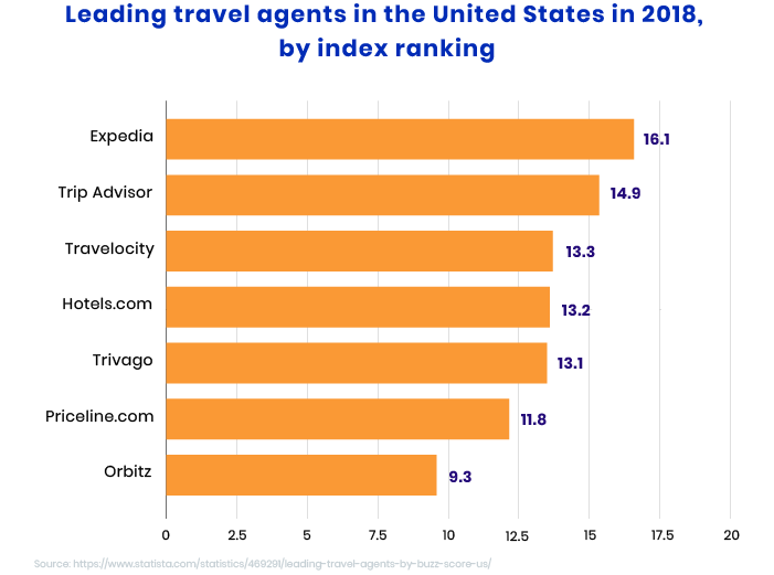 Digital Trends in the Travel Industry that will be Big in