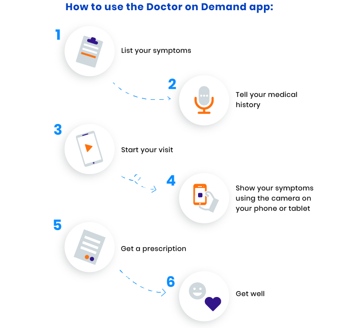 how to create a telemedicine app