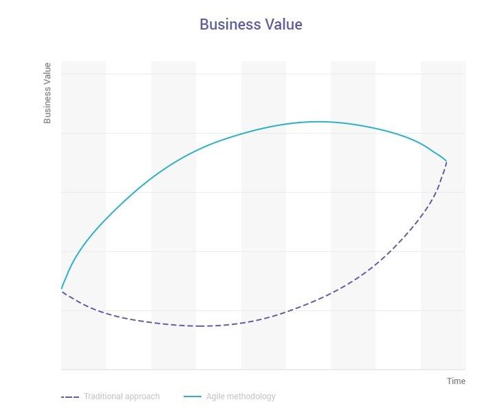 agile principle business
