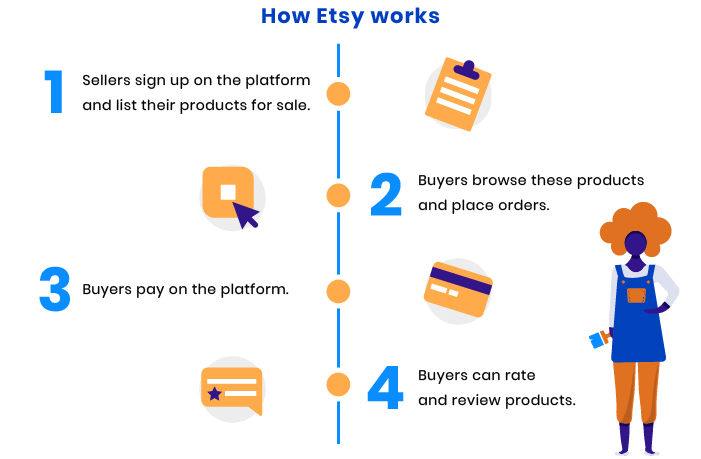 How to create an online marketplace like Etsy