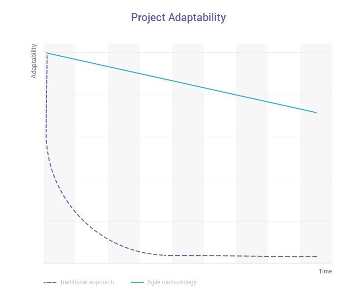 Agile development Principle