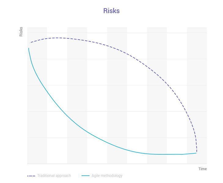 agile principle risks