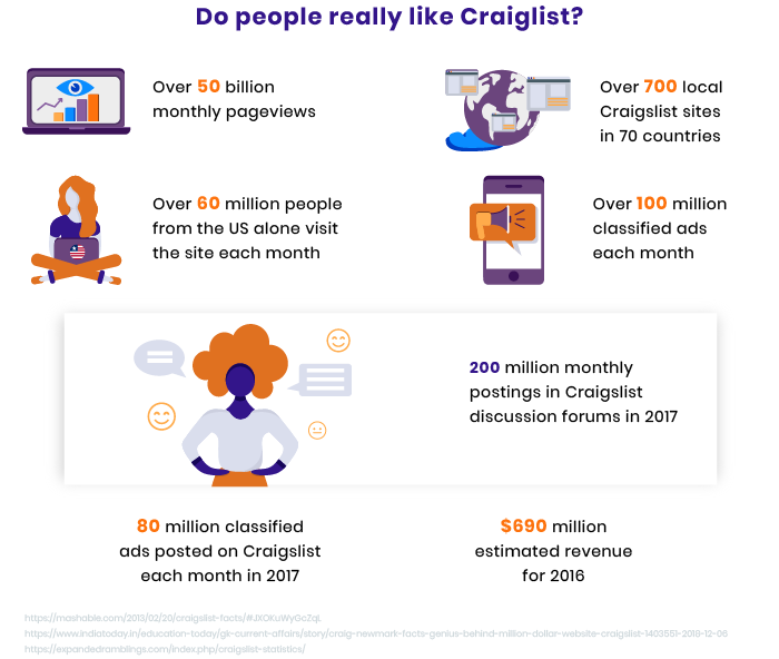Infographic on Craigslist's success