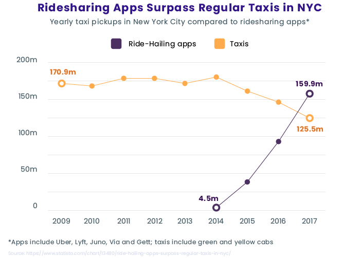 A Brief Guide to Taxi App Development [+ Business Model