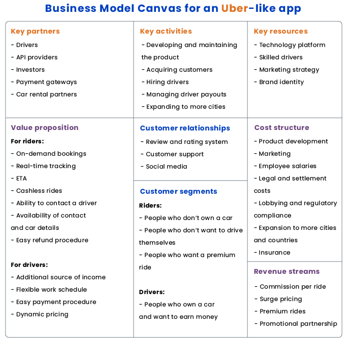 Business Model Canvas for a taxi app like Uber