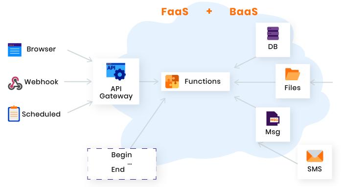 microservices vs serverless